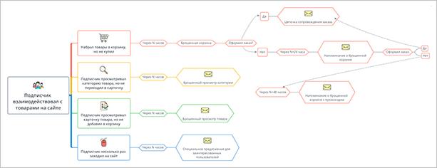 Стратегия email-рассылки для интернет-магазина