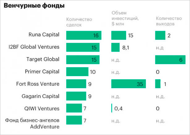 Рейтинг фондов