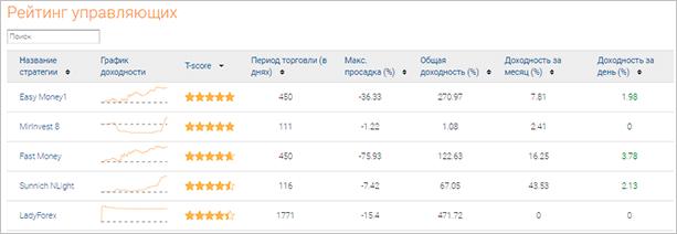 Рейтинг на AMarkets