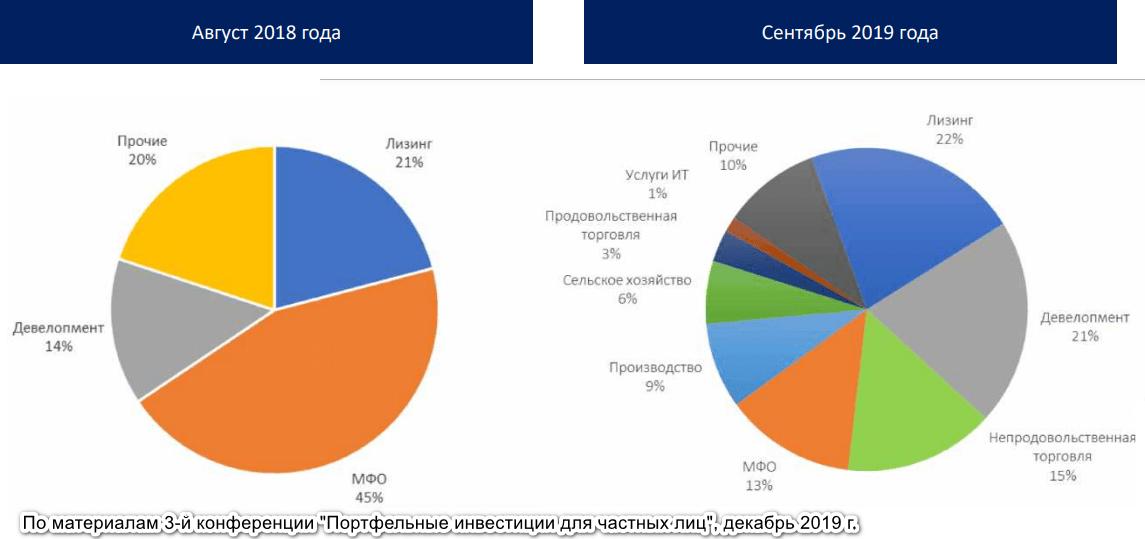 Развитие высокодоходных облигаций в России