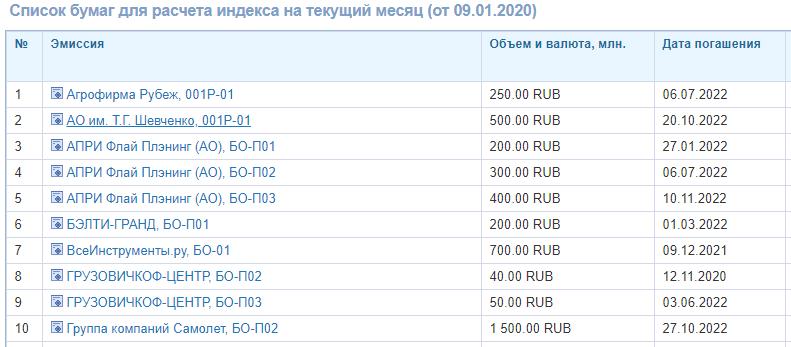 Список облигаций, входящих в индекс
