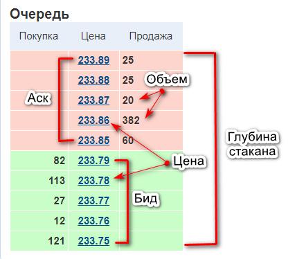 Таблица ордеров