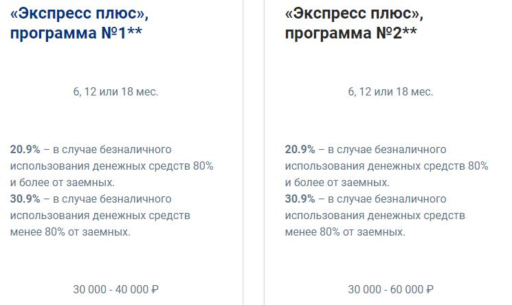 Один из этапов программы Совкомбанка