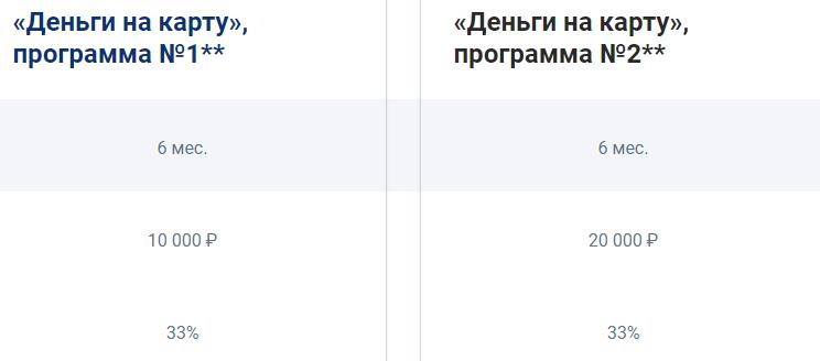 Этапы программы Совкомбанка