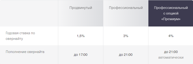 Тарифный план Тинькофф Банка