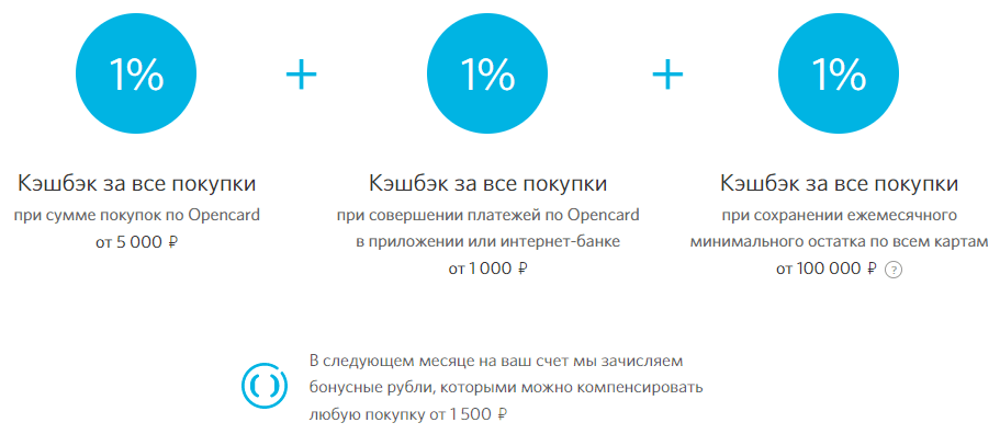 Условия возврата бонусных рублей