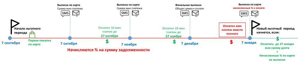Клиент вносил только минимальные платежи
