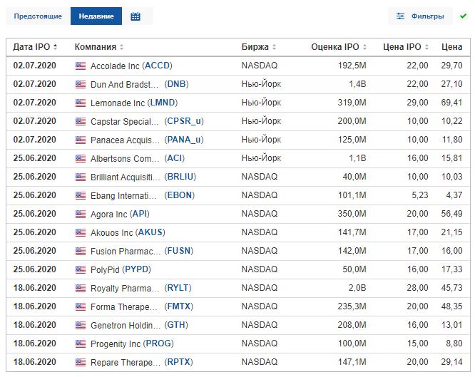 Недавние размещения акций