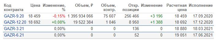 Фьючерсы на акции Газпрома