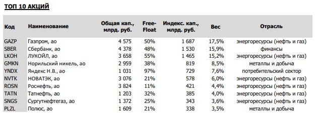 Топ-10 акций голубых фишек