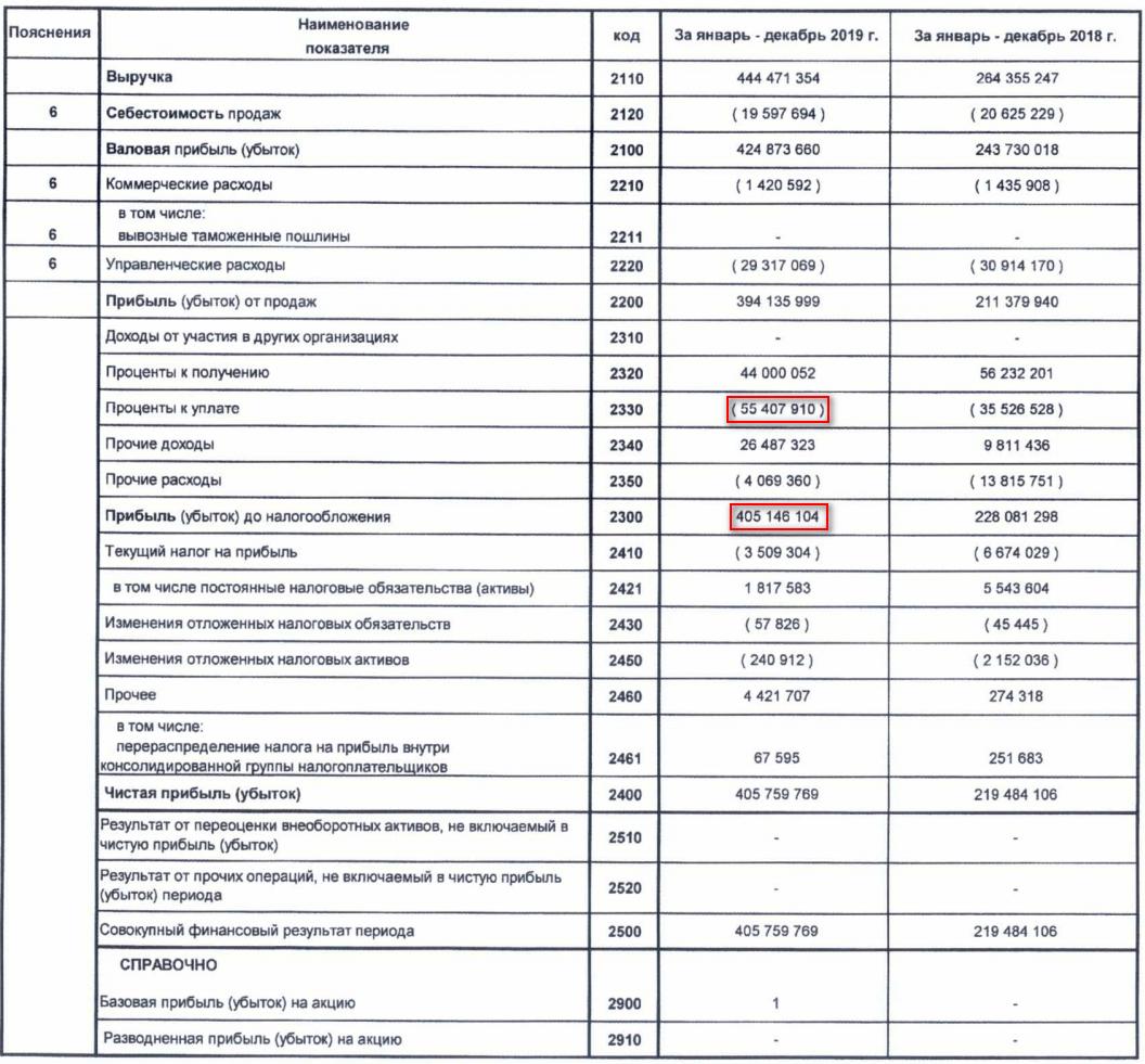 """Отчет о финансовых результатах за 2019 г. """"Лукойл"""""""