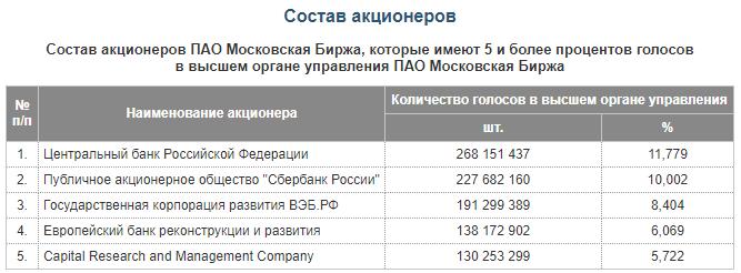 Состав акционеров