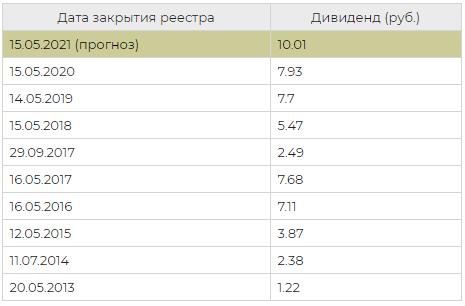 Статистика по выплатам дивидендов