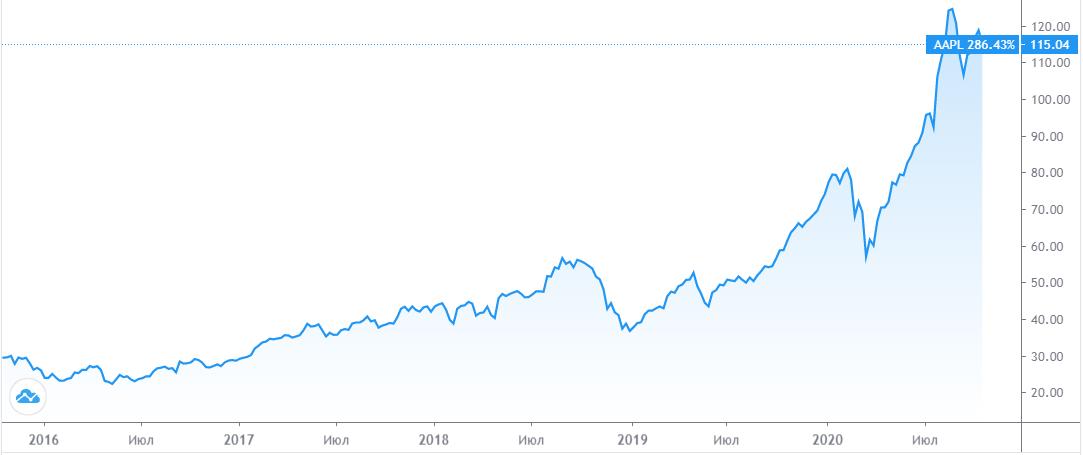График котировок акции Apple