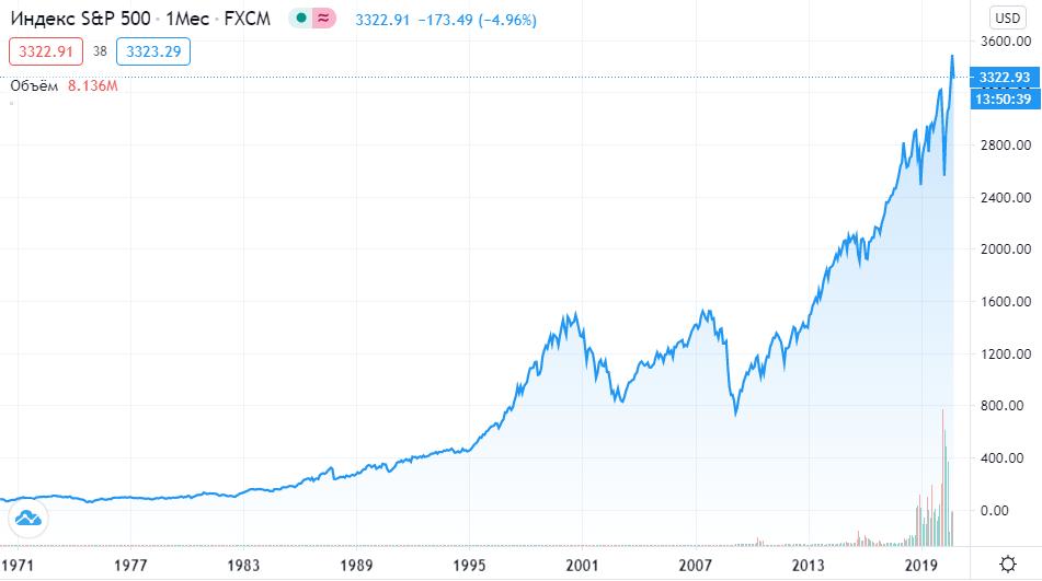 График S&P 500