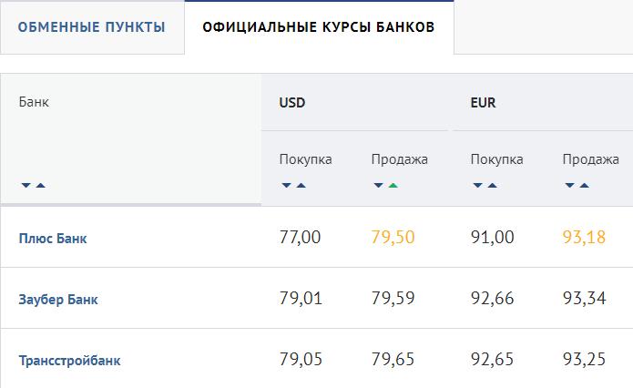 Курс продажи USD