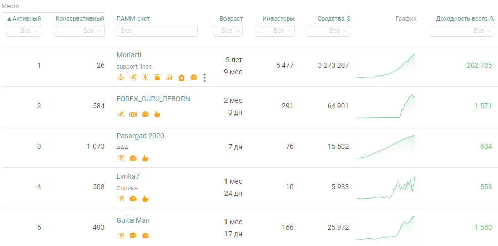 Рейтинг ПАММ-счетов