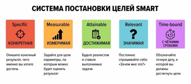 Система SMART