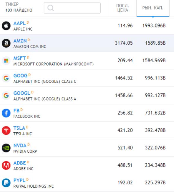 Топ-10 акций в индексе