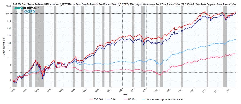 Общая динамика роста американских акций