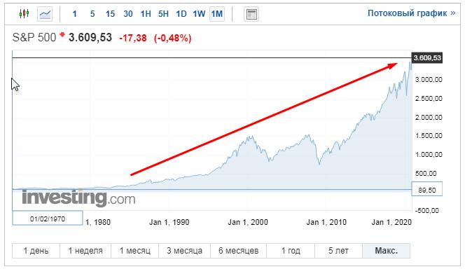 Рост индекса S&B 500