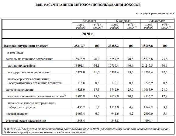 ВВП по методу использования доходов