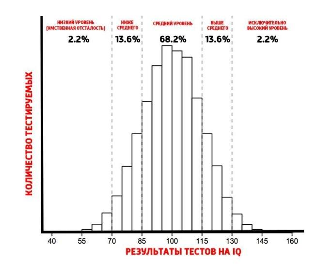 Показатели тестов на IQ