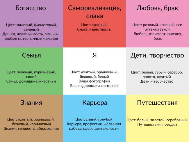 Схема карты желаний