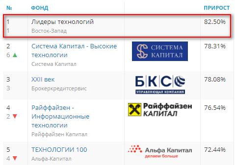 """Рейтинг БПИФ """"Лидеры технологий"""""""