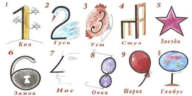 Ассоциации для чисел