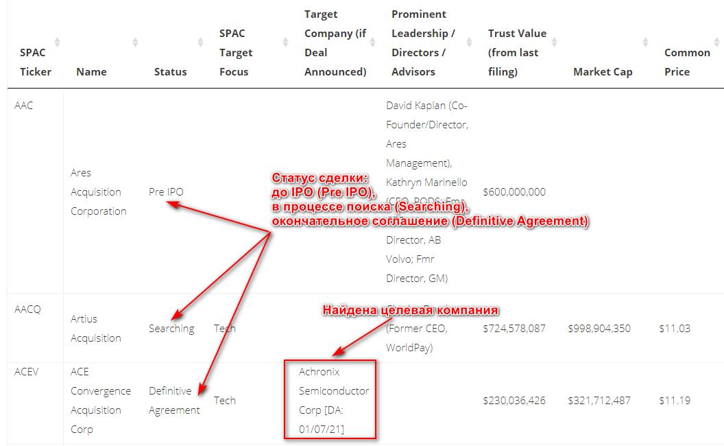 Информация о текущих сделках