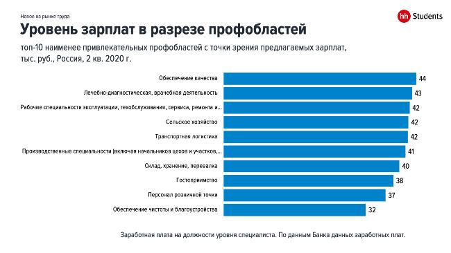 Профессиональные сферы с самой низкой зарплатой по версии hh.ru