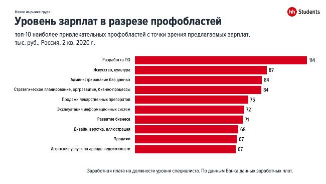 Профессиональные сферы с самой высокой зарплатой по версии hh.ru