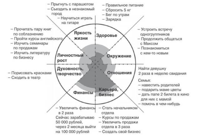 Пример заполнения целей