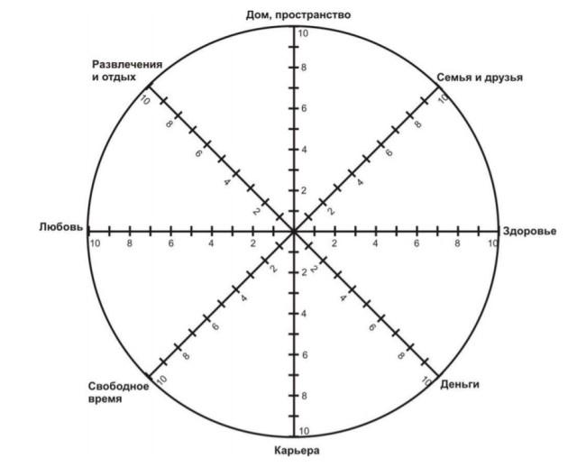 Схема колеса жизни