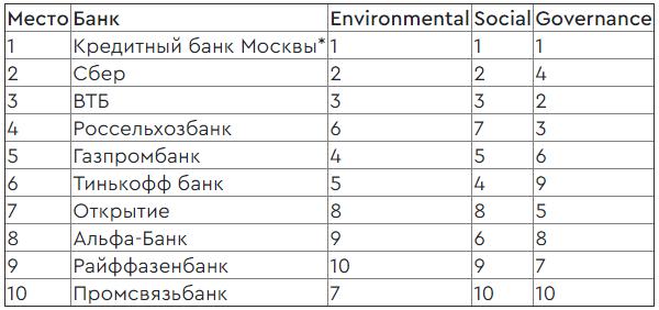 ESG-рейтинг банков