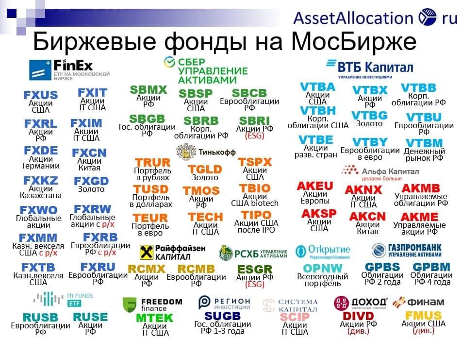 Индексные фонды на Мосбирже
