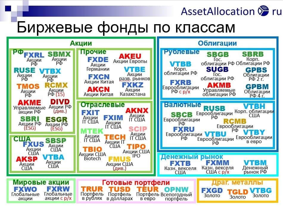 Классификация фондов на Мосбирже по виду активов