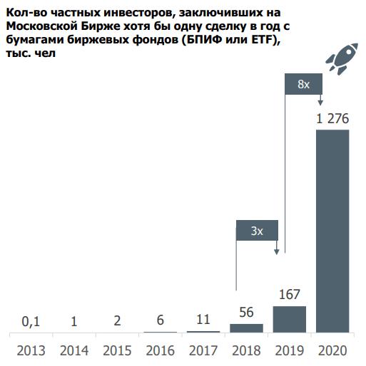 Количество инвесторов в ETF и БПИФ