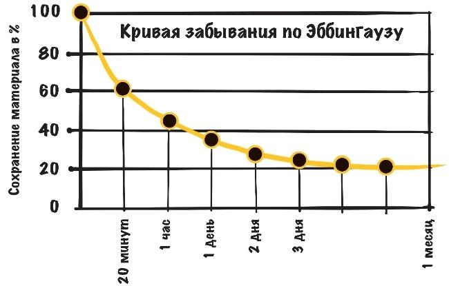 Кривая забывания по Эббингаузу