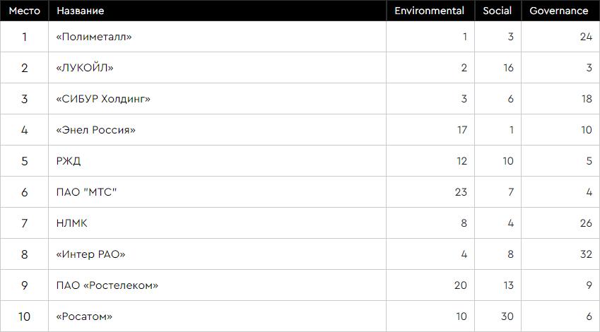 Рейтинг RAEX-Europe