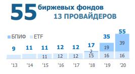 Рост числа ETF и БПИФ в России