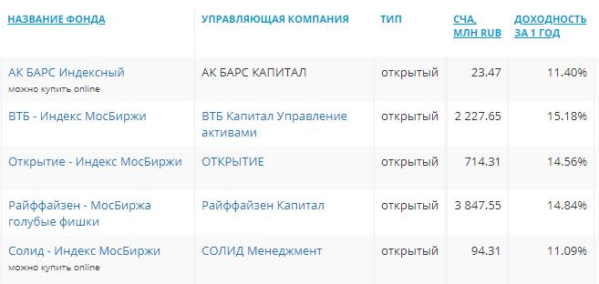 Список ПИФов на индекс