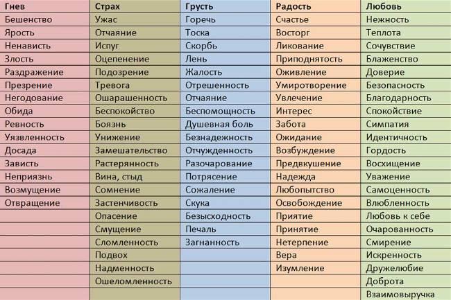 Таблица эмоций