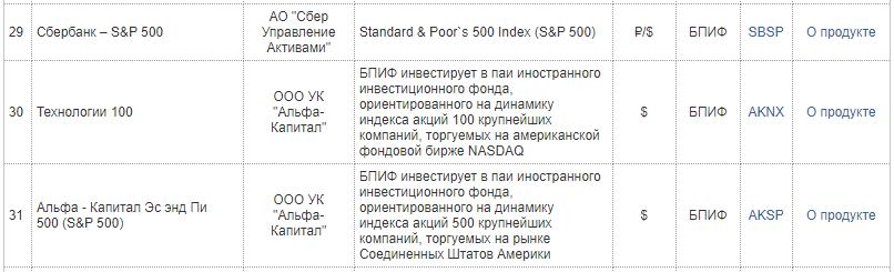 БПИФы на Мосбирже