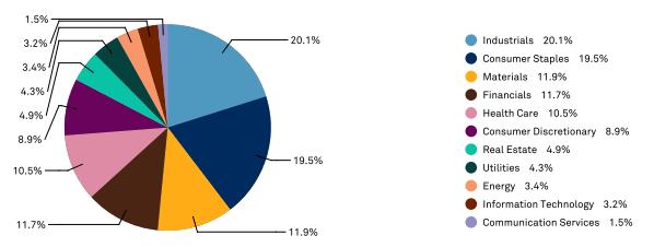 Распределение по отраслям