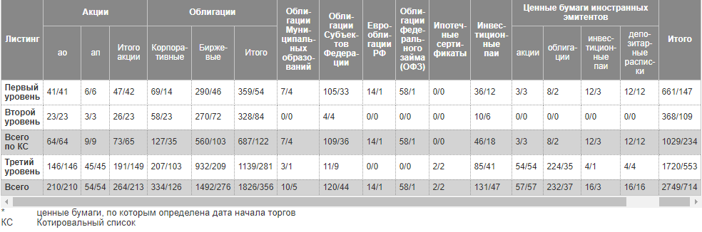 Список инструментов на Мосбирже