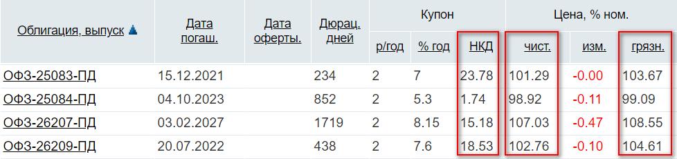 Параметры ОФЗ