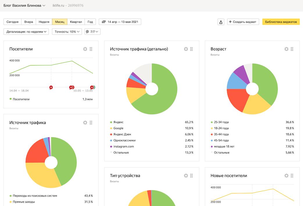 Статистика сайта iklife.ru
