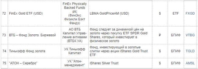 Индексные фонды в золото и серебро